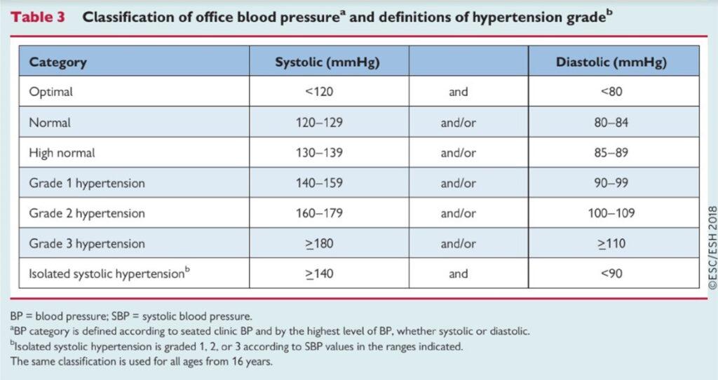élelmiszer-korlátozások magas vérnyomás esetén)