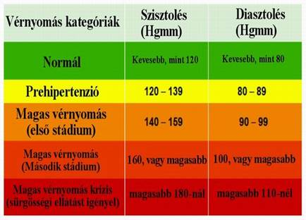 táplálkozási korrekció magas vérnyomás esetén