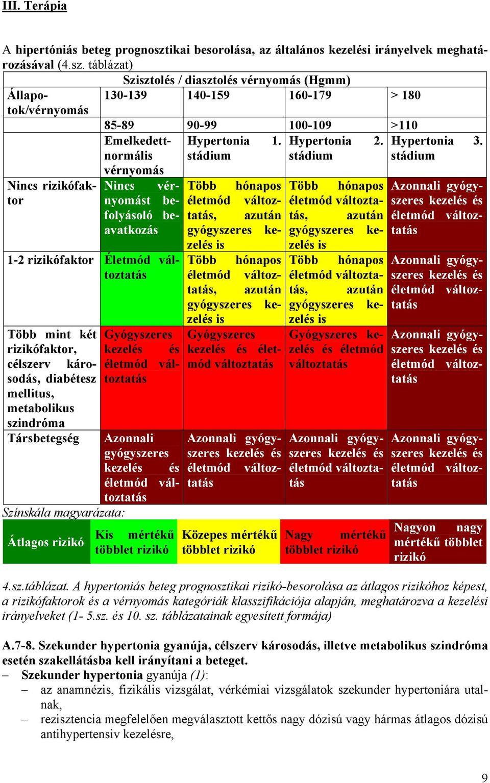 A magas vérnyomás fokozat szerinti osztályozása