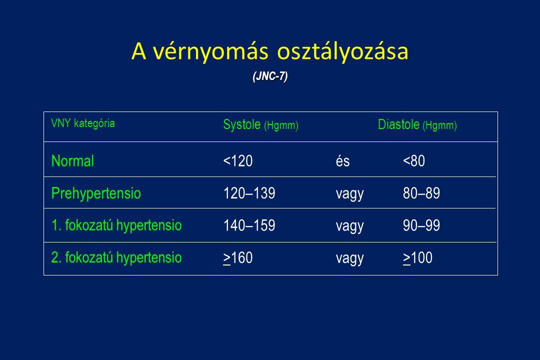 élelmiszer-korlátozások magas vérnyomás esetén gyógyszerek másodlagos magas vérnyomás ellen