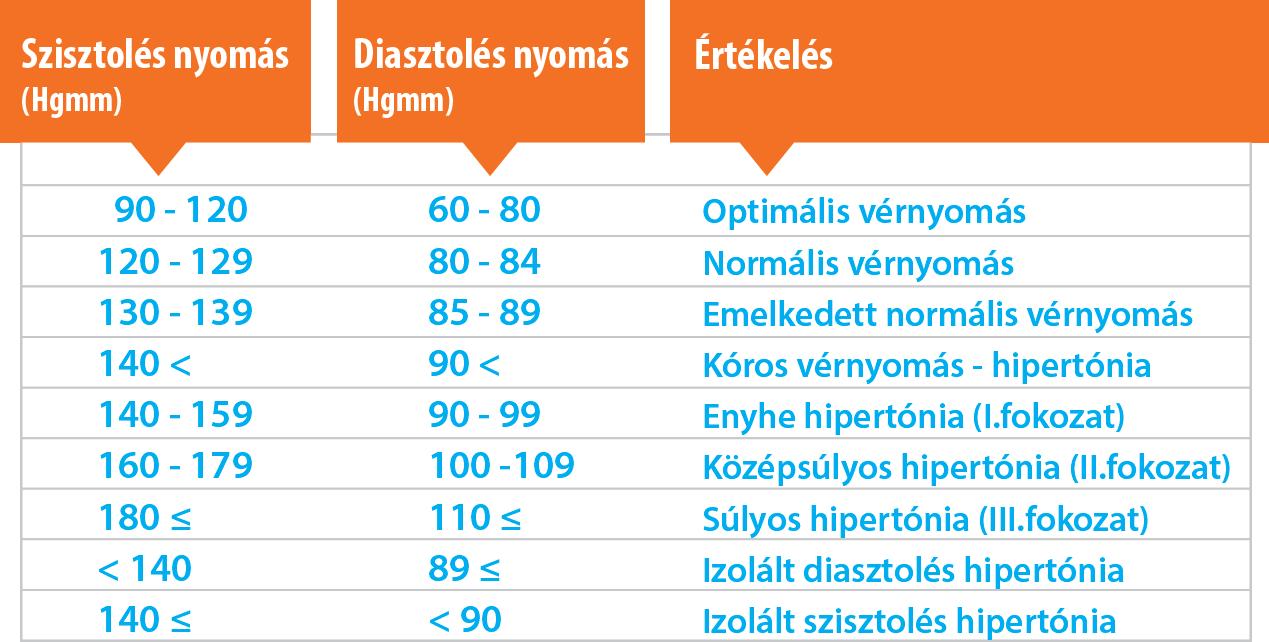 a 140 és 90 közötti nyomás hipertónia)