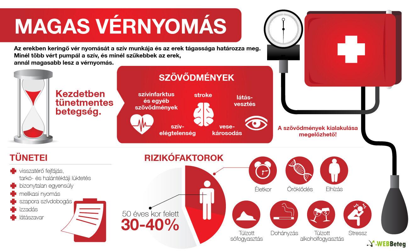 a magas vérnyomás fokozatos kezelése miért vékony a magas vérnyomás
