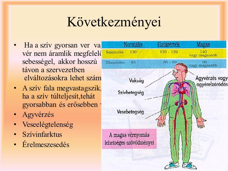 A magas vérnyomás szövődményei