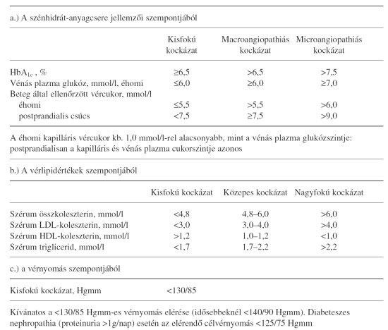 magas vérnyomás terápia diabetes mellitus esetén)