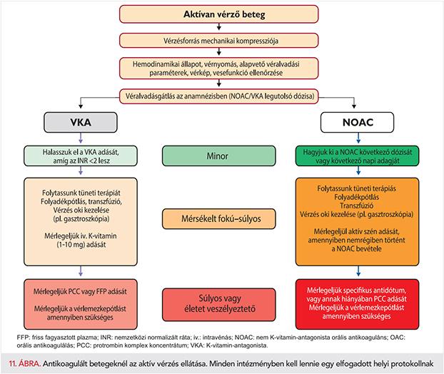 ASD 2-t szedve magas vérnyomás esetén
