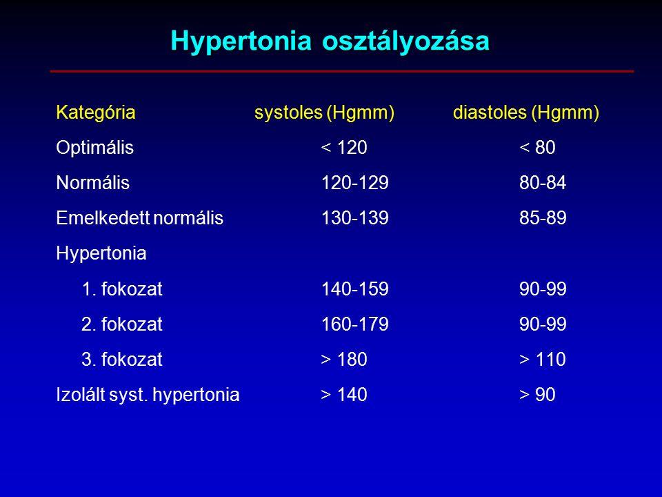 új a hipertónia osztályozásában
