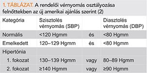 a magas vérnyomás osztályozása ki táblázat szerint