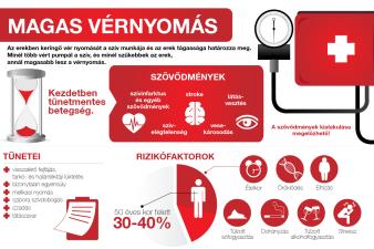 magas vérnyomás szívnyomás esetén