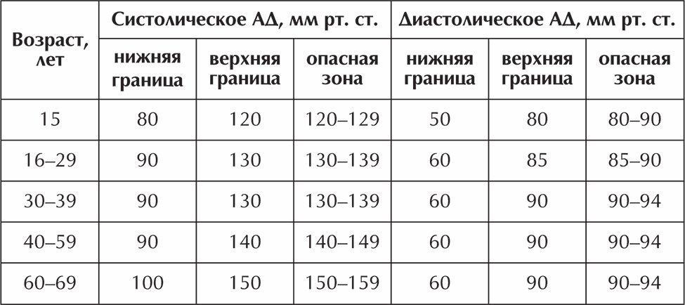 hogyan ellenőrizhető hogy van-e magas vérnyomása