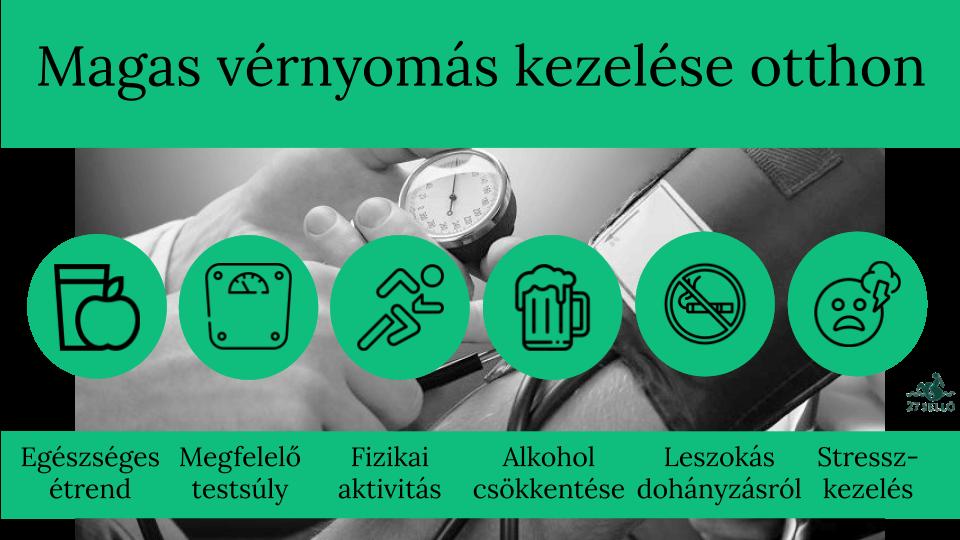 a krónikus magas vérnyomás betegség súlyosbodása)