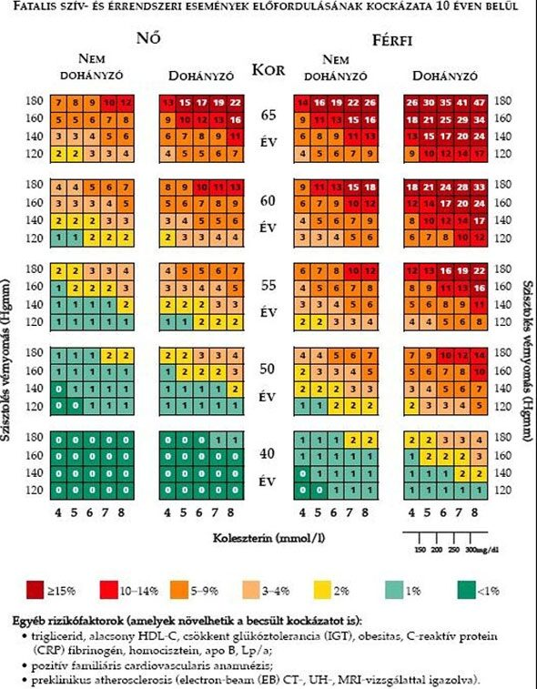ncd és magas vérnyomás különbségek