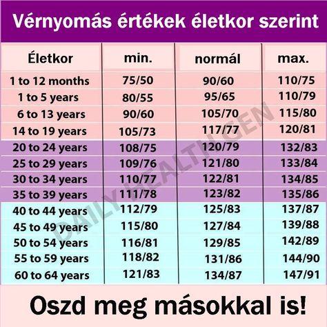 magas vérnyomás étkezési táblázat)