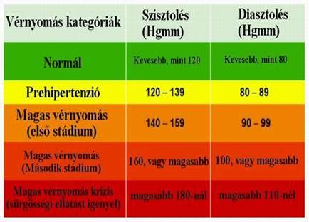 1 stádiumú magas vérnyomás 2 kockázat)