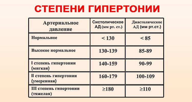 magas vérnyomás 1 fok magas kockázatú