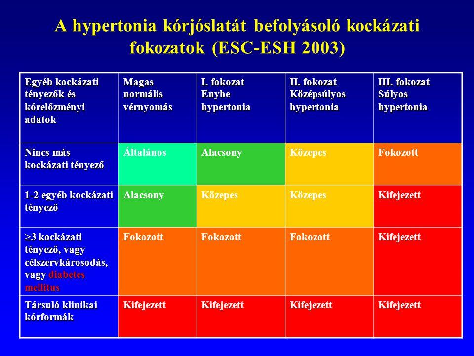 a legjobb gyógymód a magas vérnyomás kezelésére Georgy Fedorovich Lang a magas vérnyomásról
