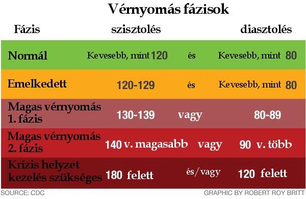 krónikus agyi magas vérnyomás magas vérnyomás esetén milyen panaszok