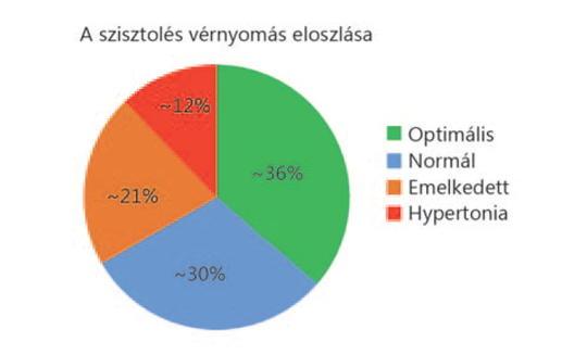 Aktualitások a magasvérnyomás-betegség diagnosztikájában és kezelésében | PHARMINDEX Online
