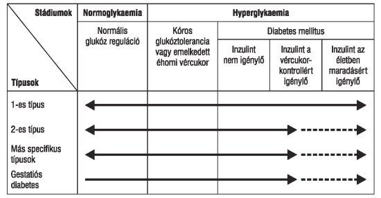 magas vérnyomás és 2-es típusú diabetes mellitus kezelés
