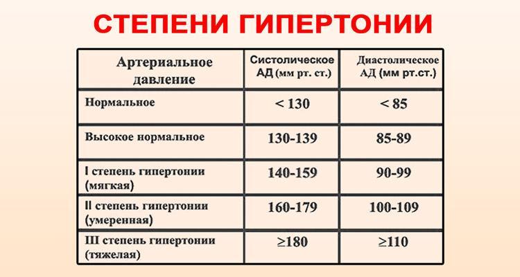 mi a magas vérnyomás 1 és 2 fok