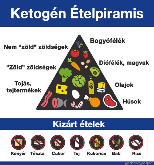 alacsony szénhidráttartalmú étrend magas vérnyomás esetén