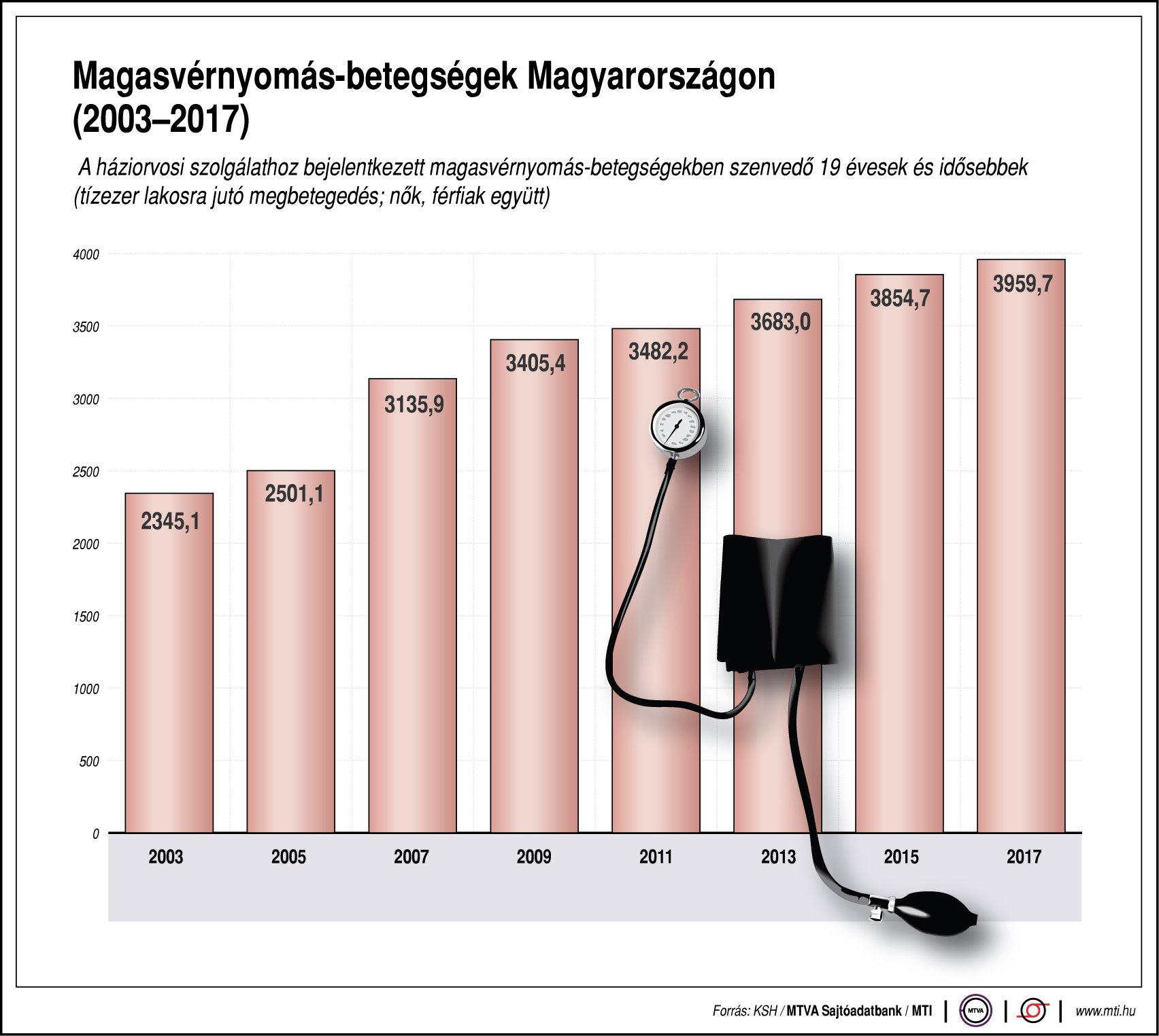 Dr. Lenkei Gábor szerint téves felfogás, hogy az emberek többsége magas vérnyomásban szenved!