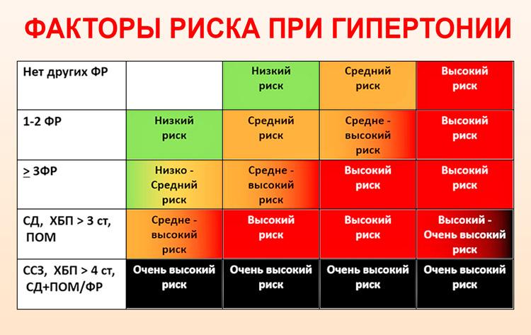 Hipertónia 1 fok 1 kockázat 3