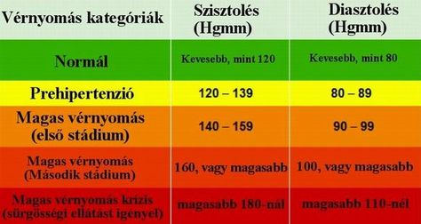 a magas vérnyomás otthoni kezelésének módszerei