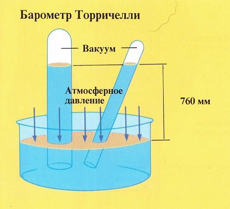 légköri nyomás és magas vérnyomás)