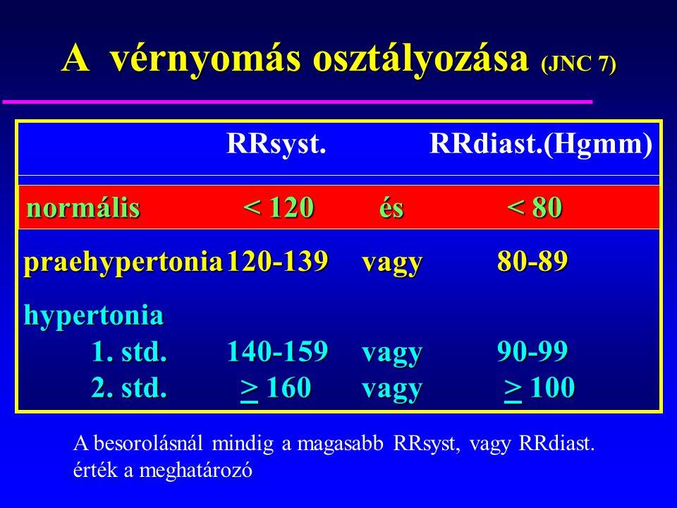 a hipertónia új osztályozása)
