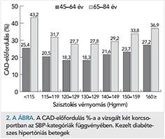 hipertóniás betegeknél