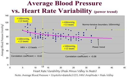 magas vérnyomás 2 fokozat 1 kockázat mi ez