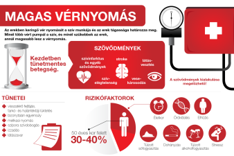 magas vérnyomás szívnyomás esetén)